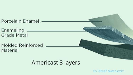Americast 3 layers